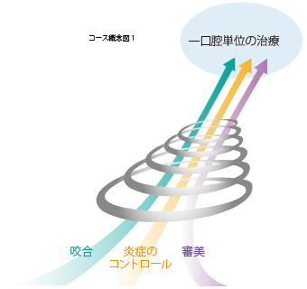 マルチディシプリナリーアプローチ コース概念図1