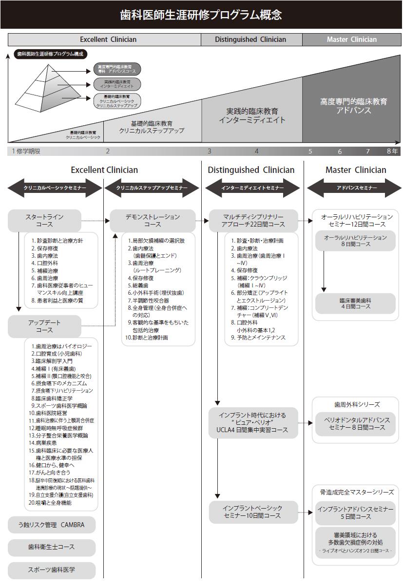 プログラム概念