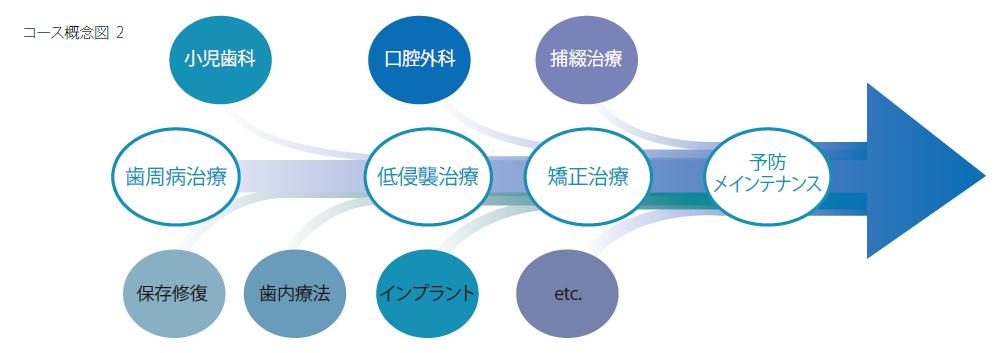 マルチディシプリナリーアプローチ 概念図2